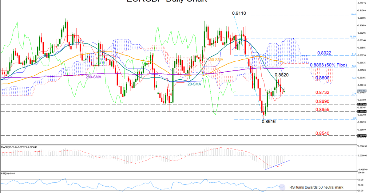 EUR/GBP 11/02/19 | EconAlerts