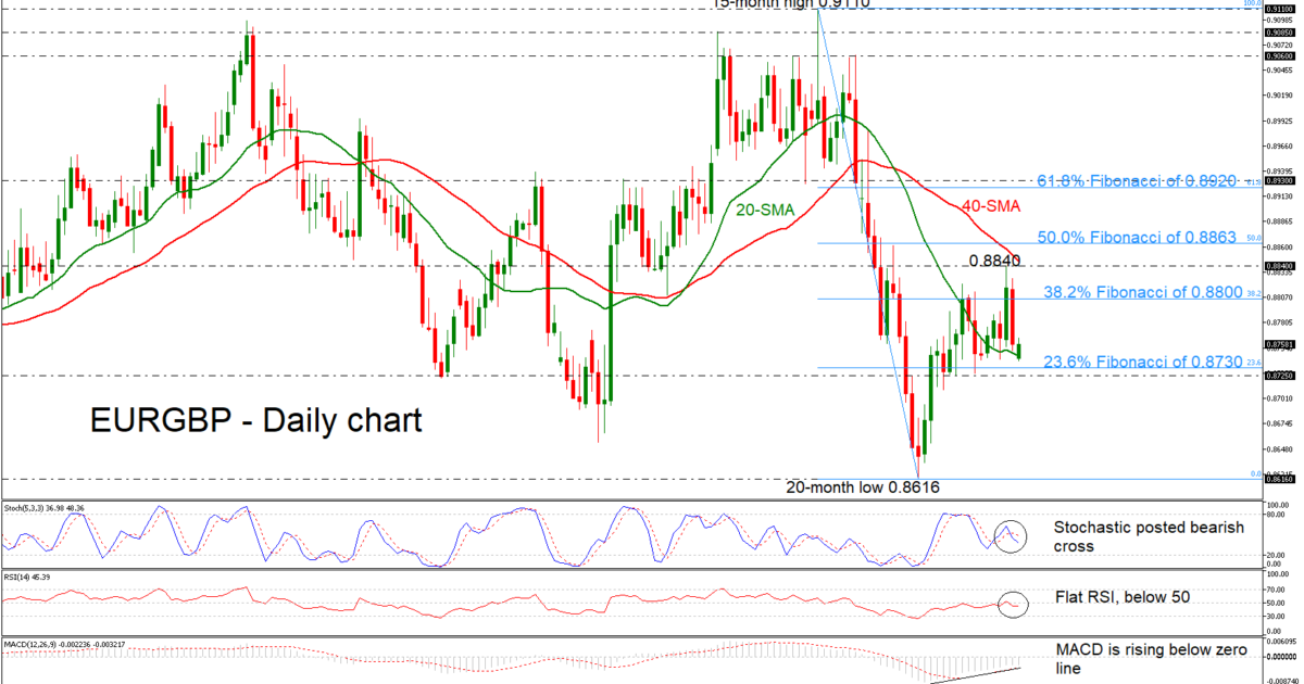EUR/GBP 18/02/19 | EconAlerts