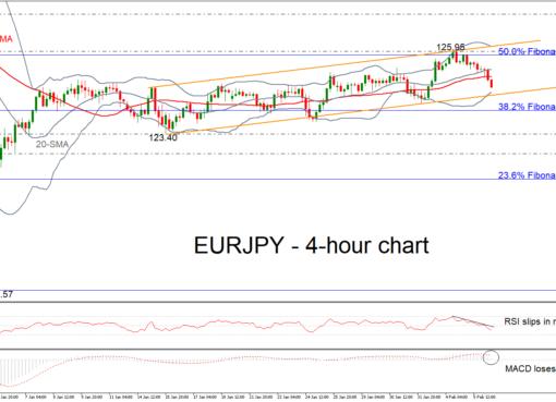 EUR/JPY 06/02/19 | EconAlerts