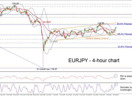 EUR/JPY 13/02/19 | EconAlerts