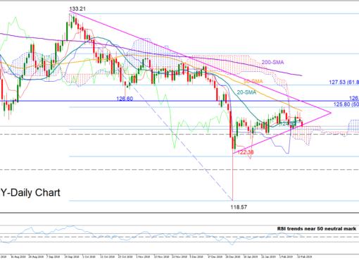 EUR/JPY 15/02/19   EconAlerts