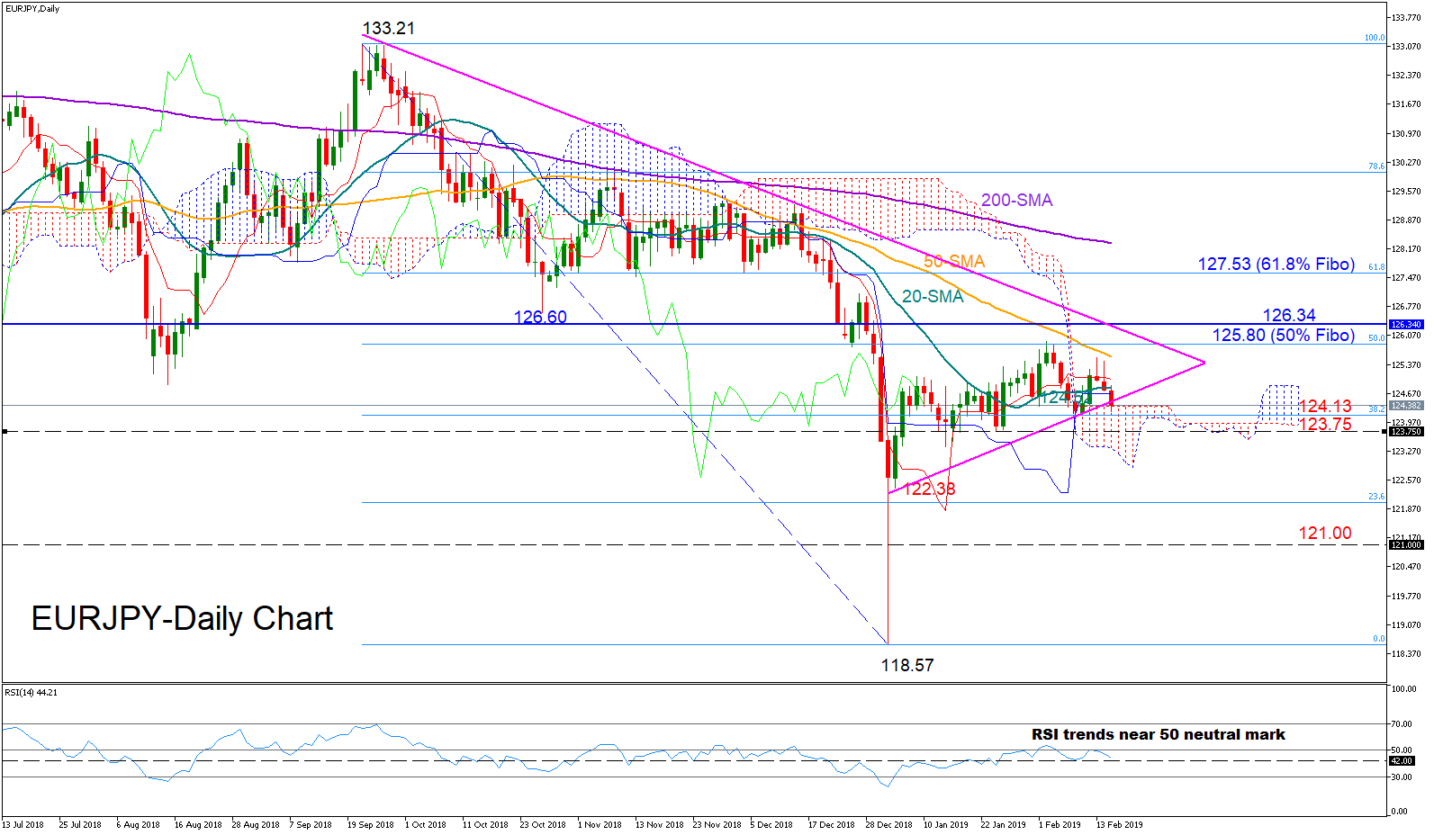 EUR/JPY 15/02/19 | EconAlerts