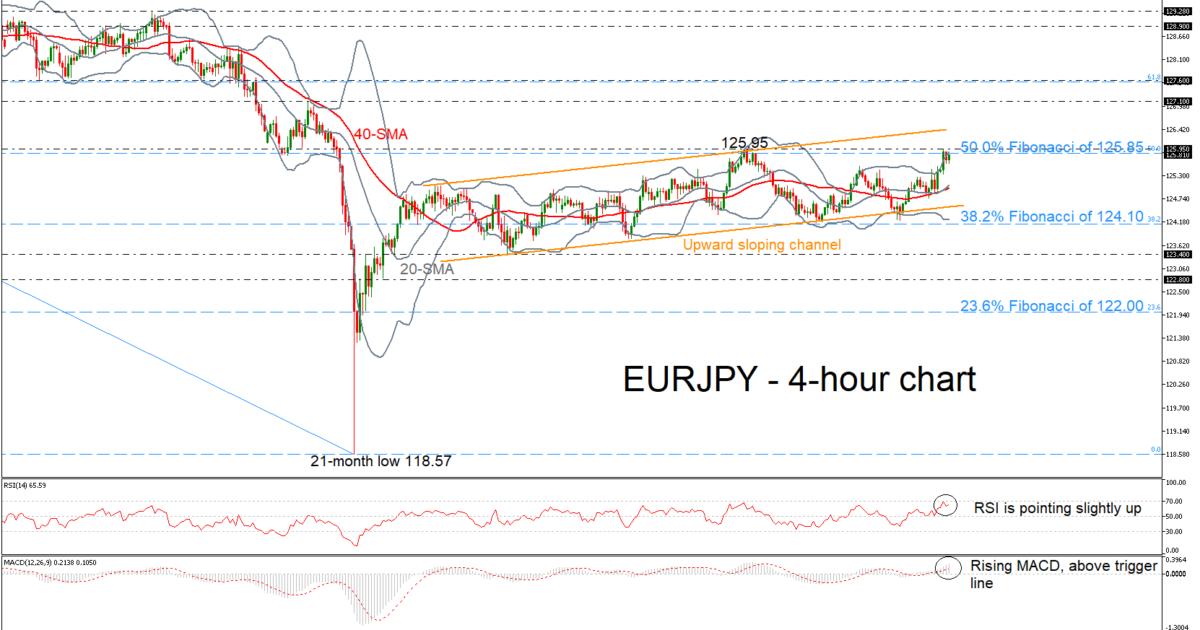 EUR/JPY 20/02/19 | EconAlerts