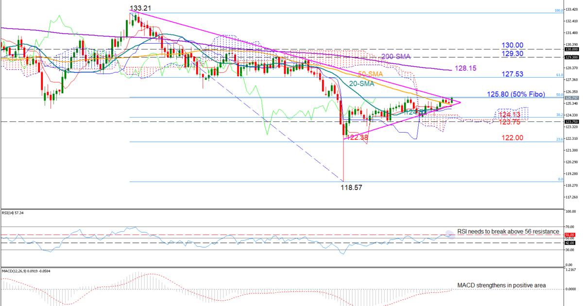 EUR/JPY 25/02/19 | EconAlerts
