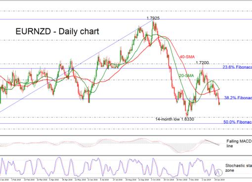 EUR/NZD 01/02/19 | EconAlerts