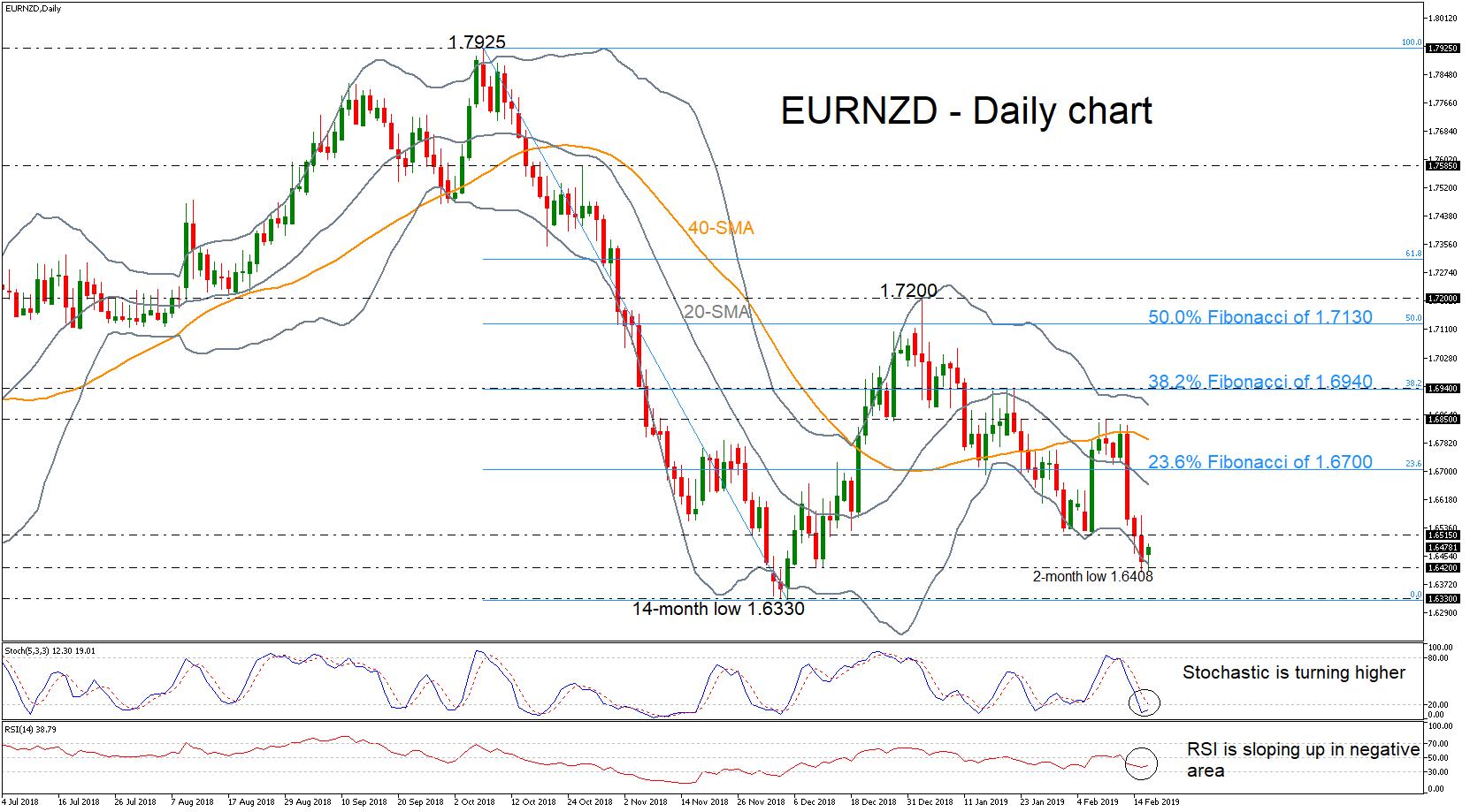 EUR/NZD 18/02/19 | EconAlerts