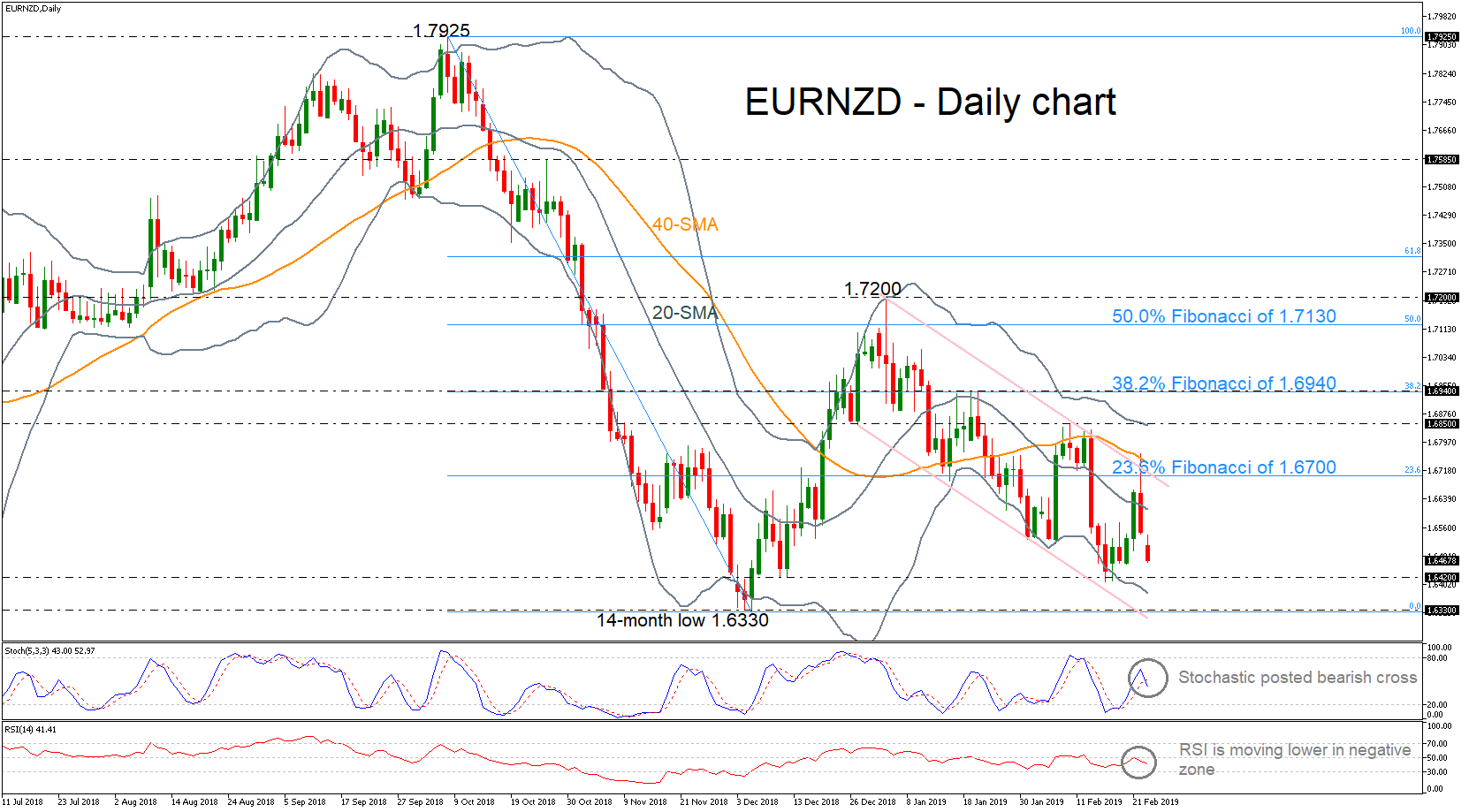 EUR/NZD 25/02/19   EconAlerts