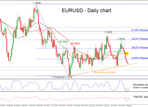 EUR/USD 11Feb19 | EconAlerts