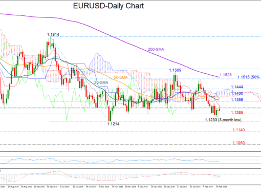 EUR/USD 18Feb19 | EconAlerts