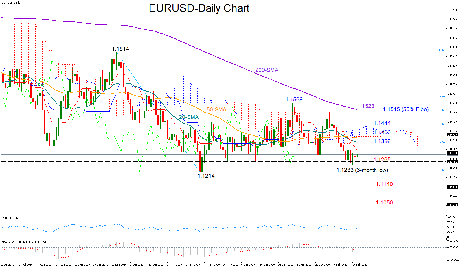 EUR/USD 18Feb19 | EconAlerts