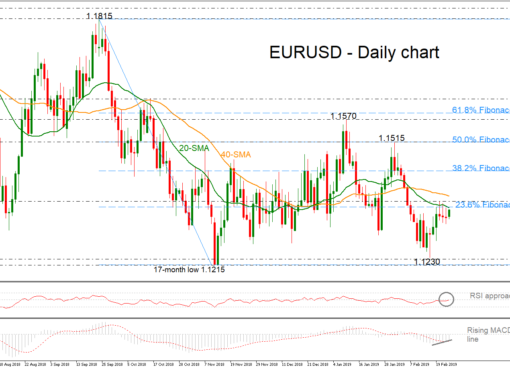 EUR/USD 25Feb19 | EconAlerts