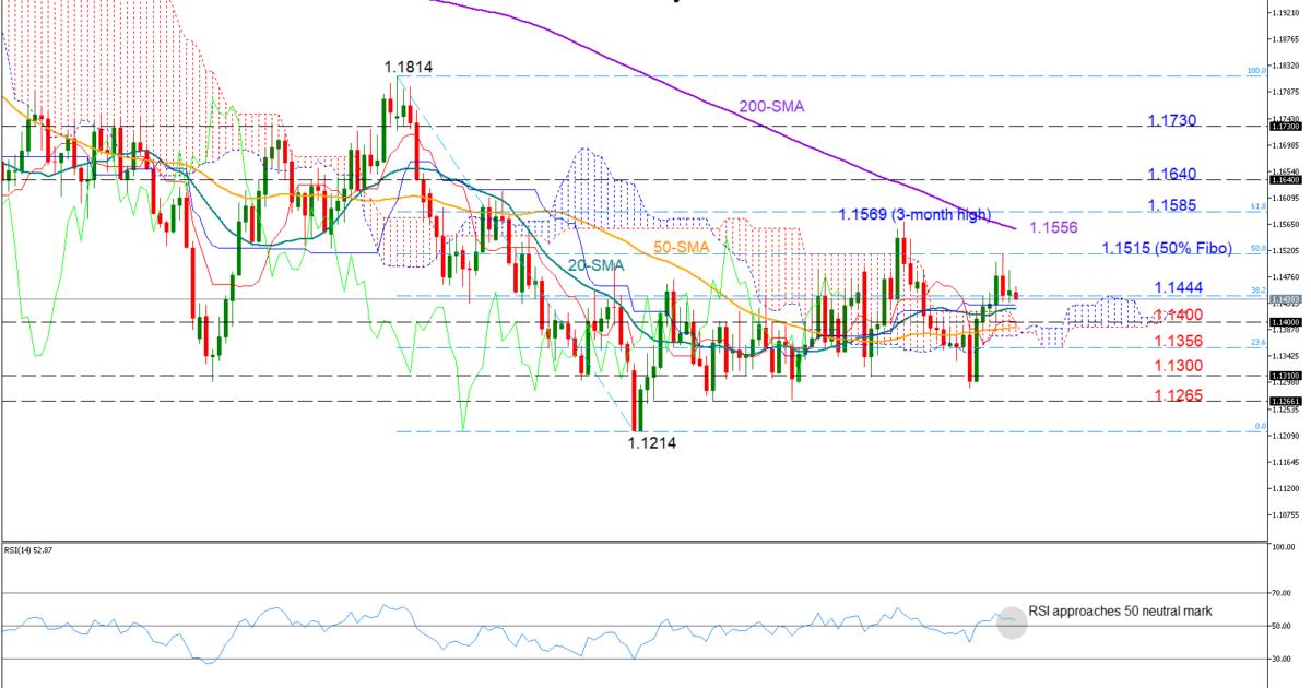 EUR/USD 4Feb19 | EconAlerts