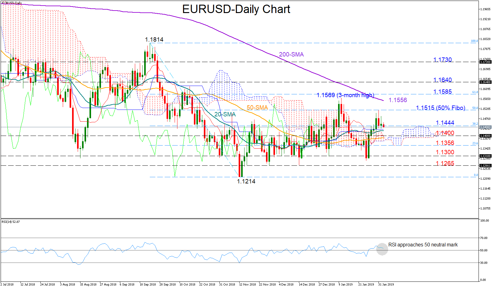 EUR/USD 4Feb19 | EconAlerts
