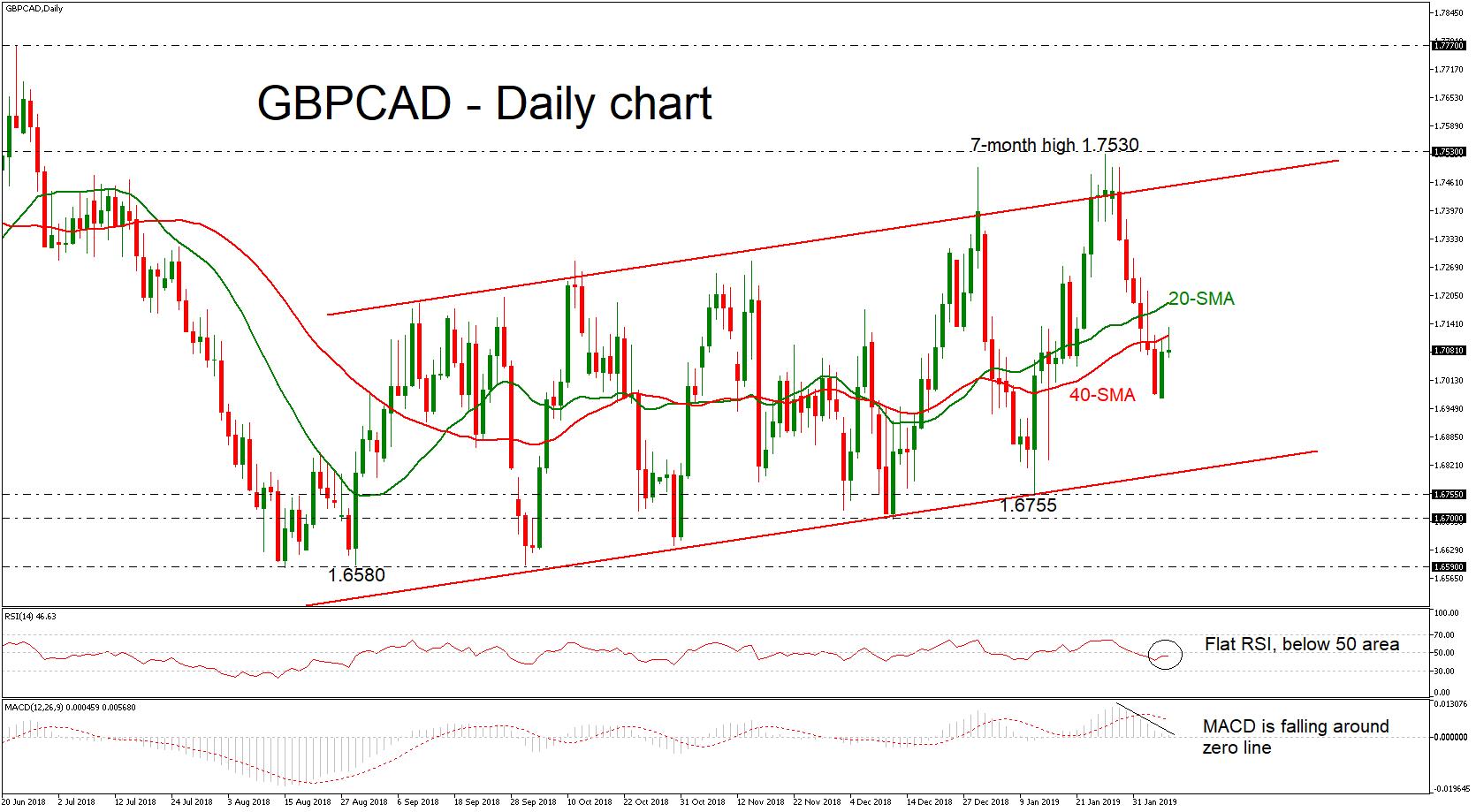 GBP/CAD 07/02/19 | EconAlerts