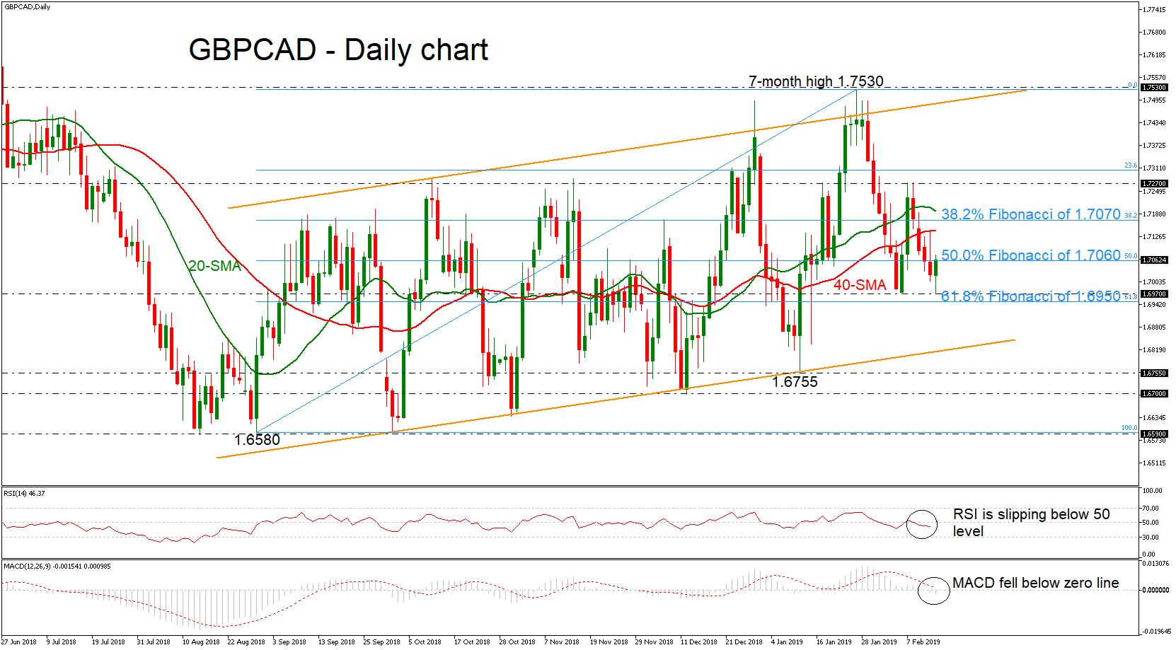 GBP/CAD 14/02/19 | EconAlerts
