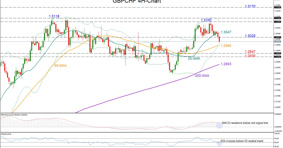 GBP/CHF 22/02/19 | EconAlerts