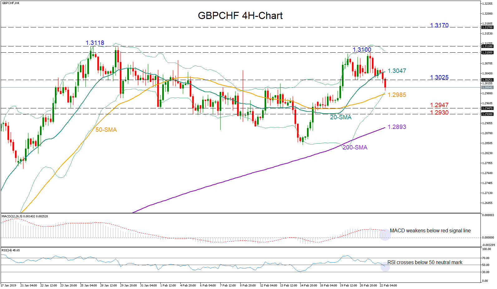GBP/CHF 22/02/19 | EconAlerts
