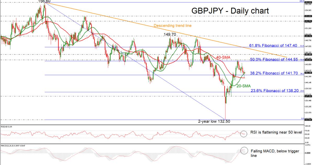 GBP/JPY 08/02/19 | EconAlerts