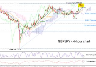 GBP/JPY 22/02/19 | EconAlerts