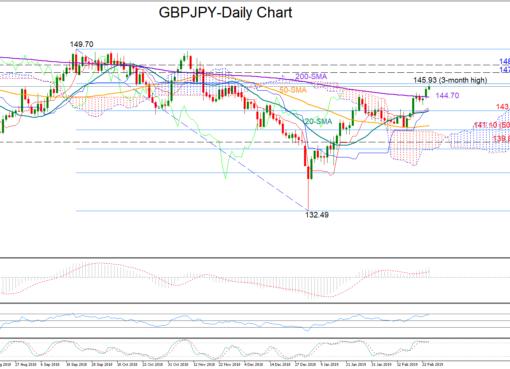 GBP/JPY 26/02/19 | EconAlerts