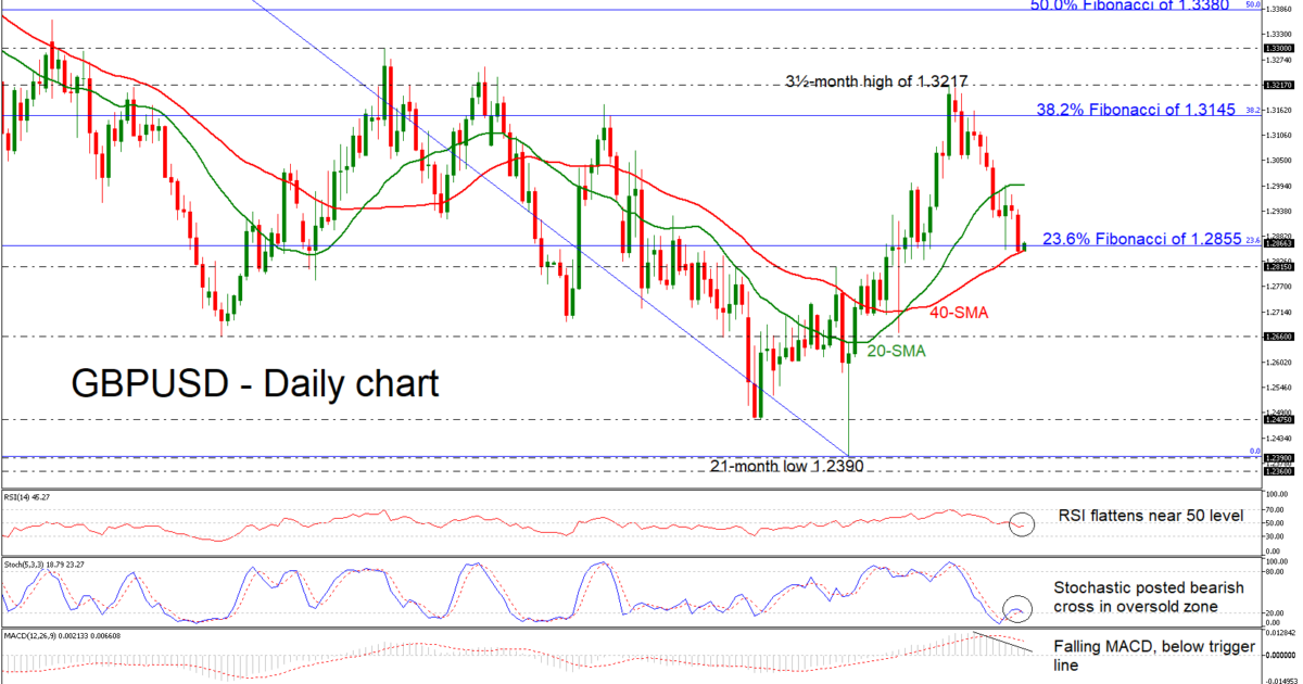 GBP/USD 12Feb19 | EconAlerts