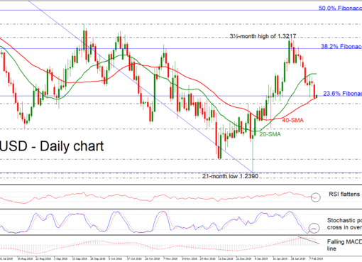 GBP/USD 12Feb19   EconAlerts