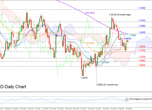 GBP/USD 19/02/19 | EconAlerts