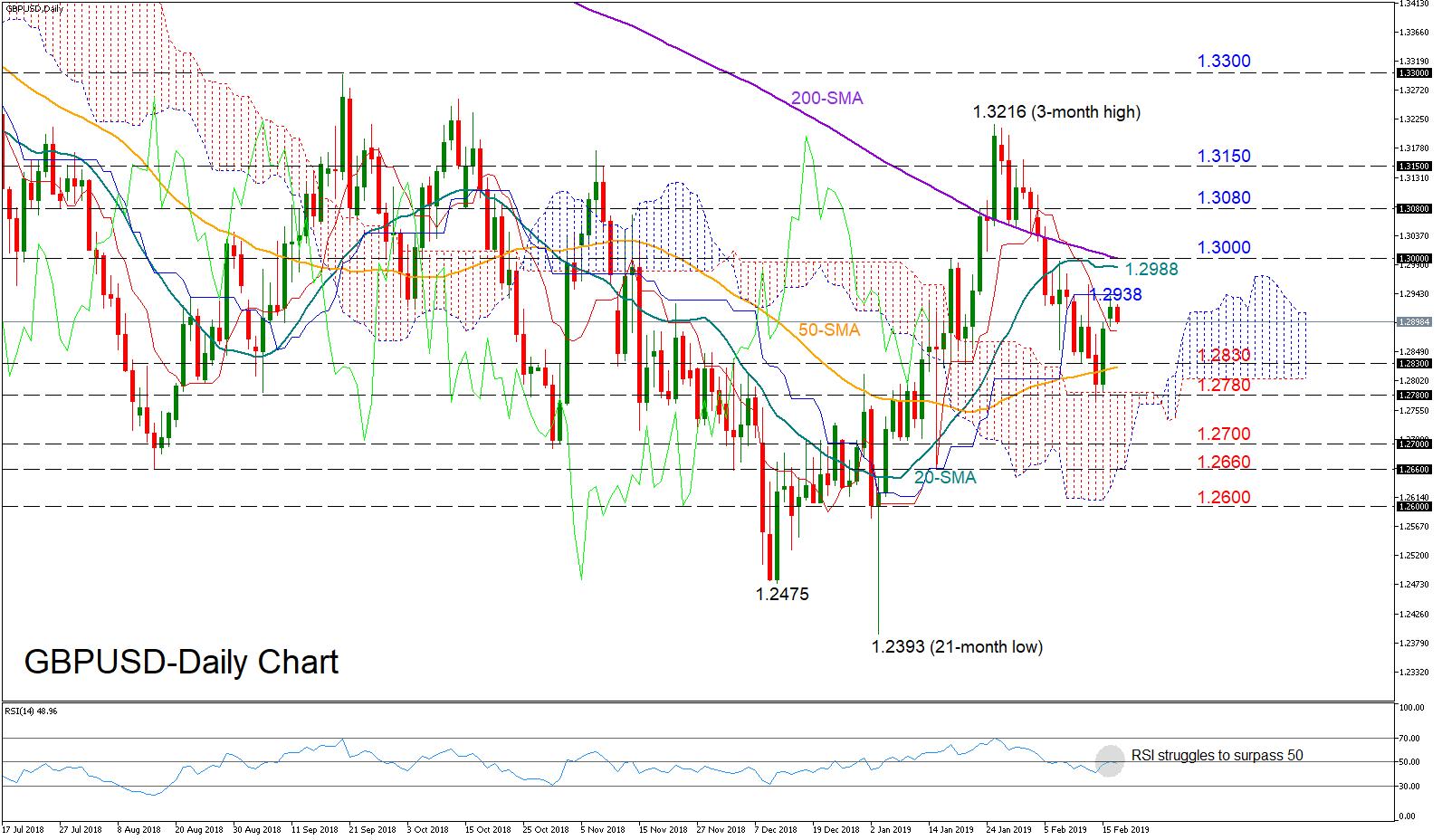GBP/USD 19/02/19   EconAlerts