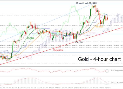 Gold 25/02/19 | EconAlerts
