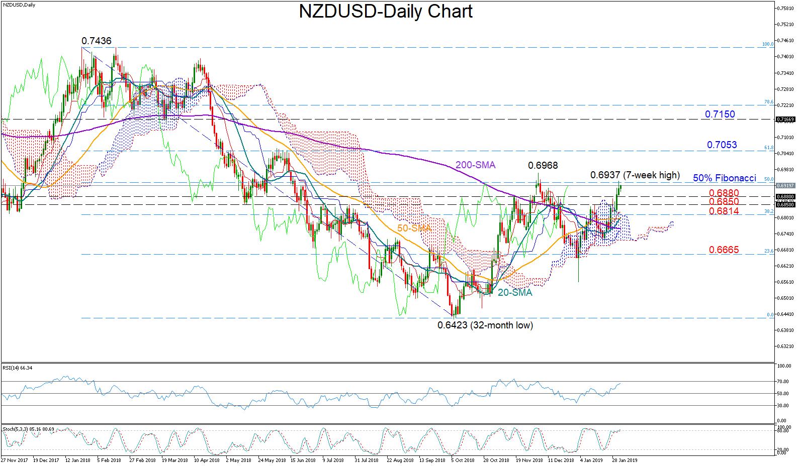 NZD/USD 01/02/19 | EconAlerts
