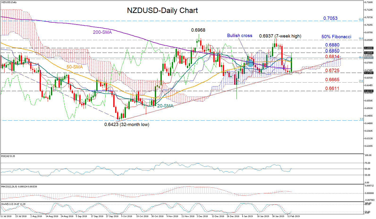 NZD/USD 13/02/19 | EconAlerts