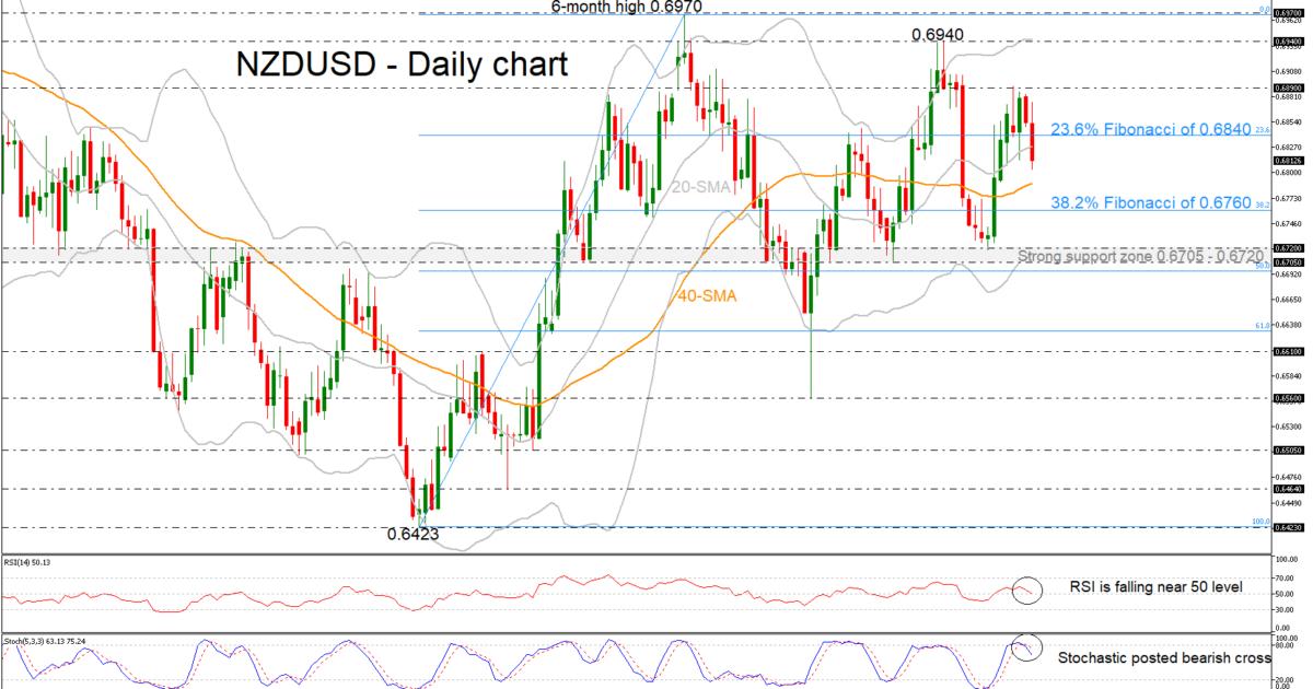 NZD/USD 21/02/19 | EconAlerts