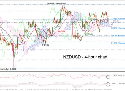NZD/USD 28/02/19 | EconAlerts