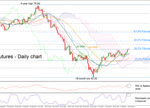 Oil Mar19 19/02/19 | EconAlerts