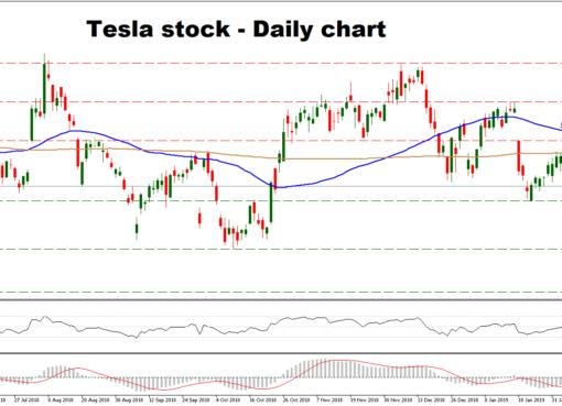 Technical Analysis – Tesla stock in neutral outlook | Econ