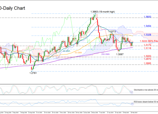USD/CAD 22Feb19 | EconAlerts