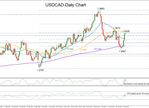USD/CAD 8Feb19 | EconAlerts
