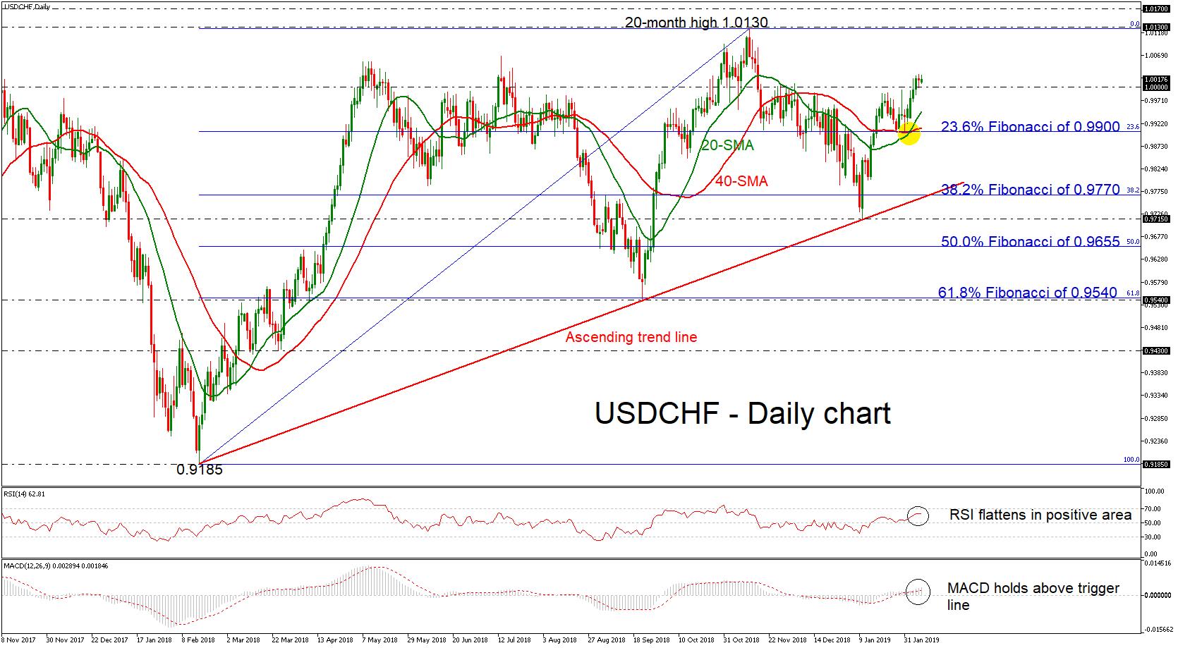 USD/CHF 08/02/19 | EconAlerts