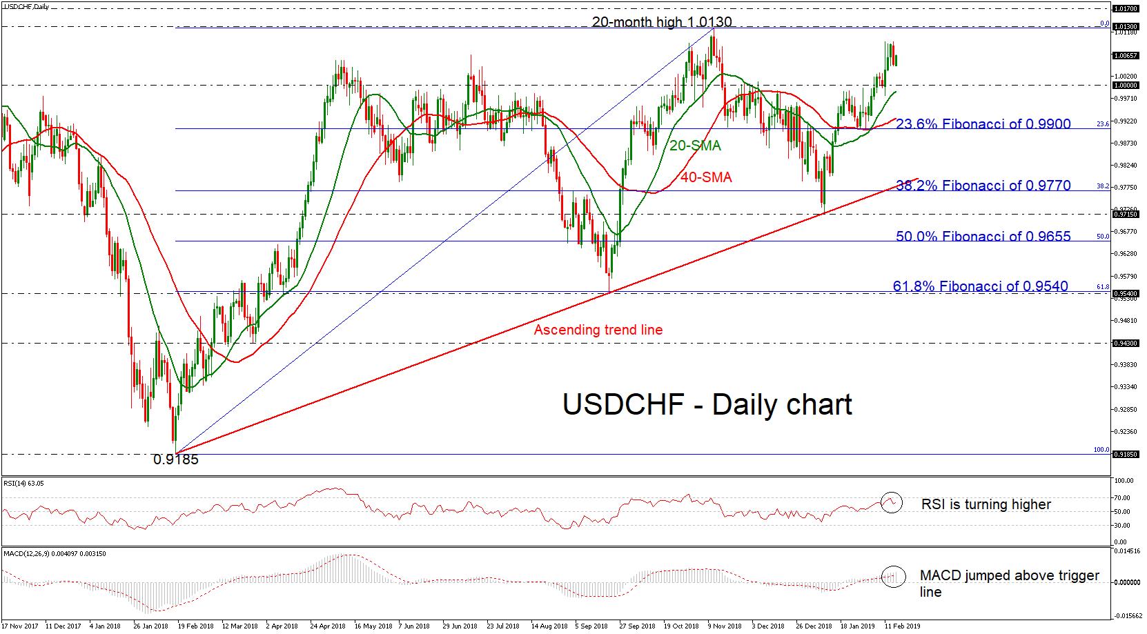 USD/CHF 15/02/19 | EconAlerts