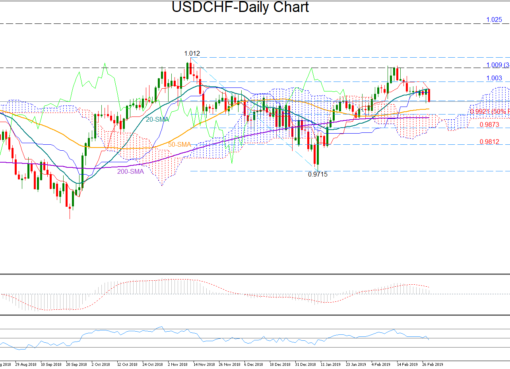 USD/CHF 28/02/19 | EconAlerts