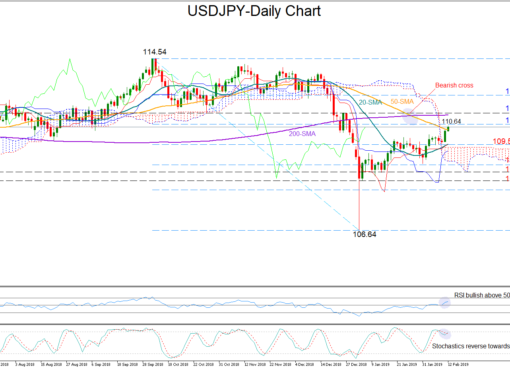 USD/JPY 12/02/19 | EconAlerts