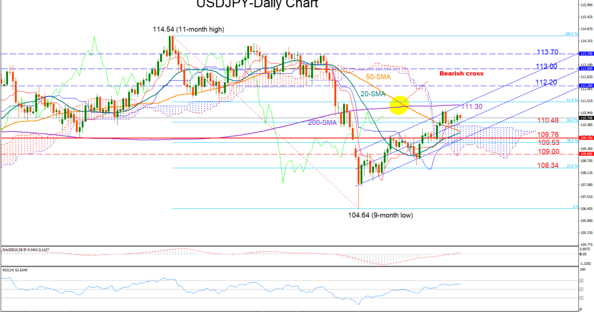 USD/JPY 21Feb19 | EconAlerts