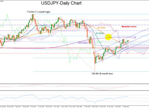 USD/JPY 21Feb19 | EconAlerts