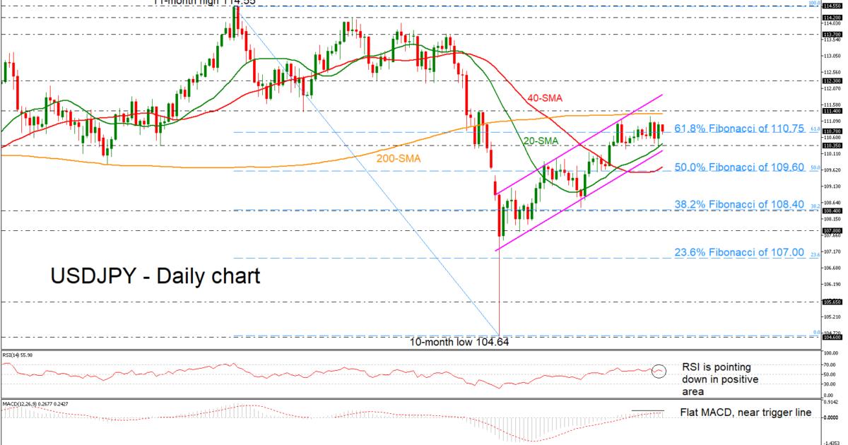 USD/JPY 28Feb19 | EconAlerts