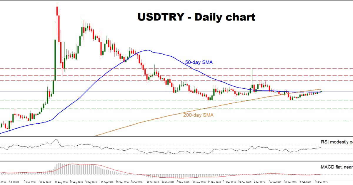 USD/TRY Feb22 | EconAlerts
