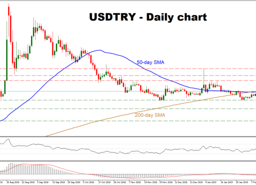 USD/TRY Feb22 | EconAlerts