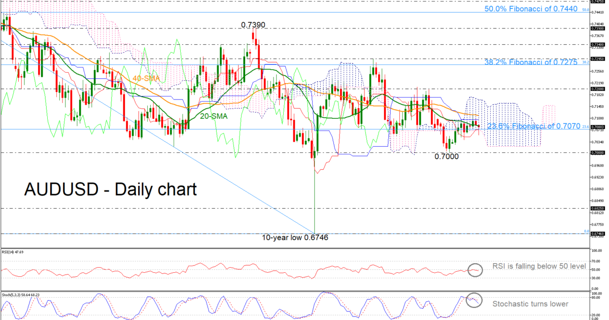AUD/USD 20Mar19 | EconAlerts