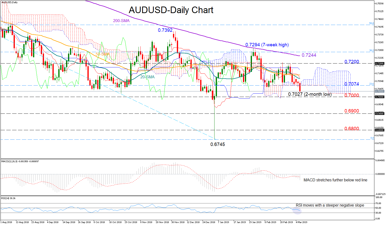 AUD/USD 6Mar19 | EconAlerts