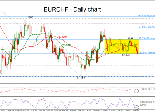 EUR/CHF 21/03/19 | EconAlerts
