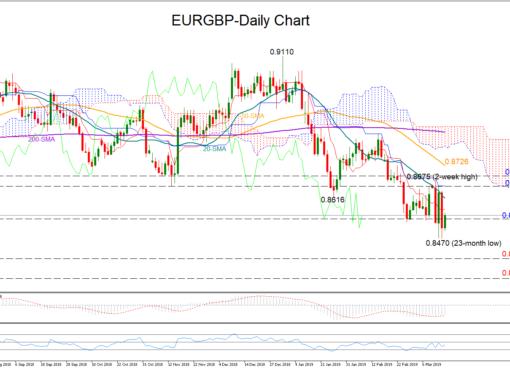 EUR/GBP 14/03/19 | EconAlerts